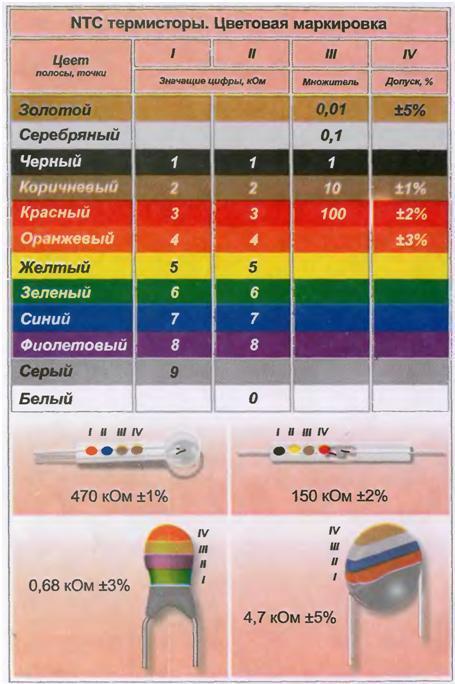 Цветовая маркировка диода кд103а