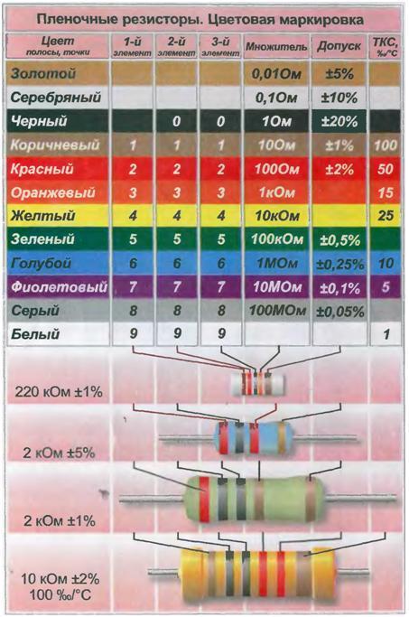 декодер цветовой маркировки резисторов 3 4 5 6 полос